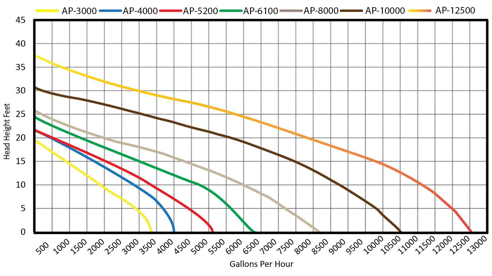 Aqua Pulse Flow Chart