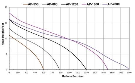 Aqua Pulse Pump Head Height Chart